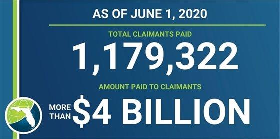 Reemployment Assistance Figures